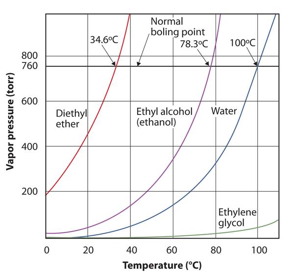 Pressure vs Temperature