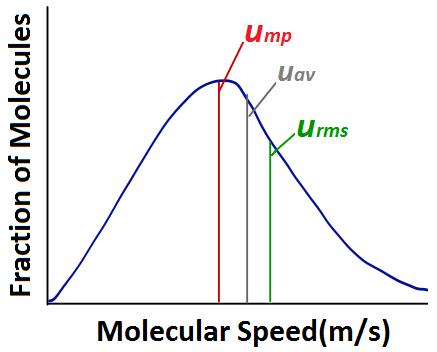 Figure 6.## Stylized molecular speed distribution