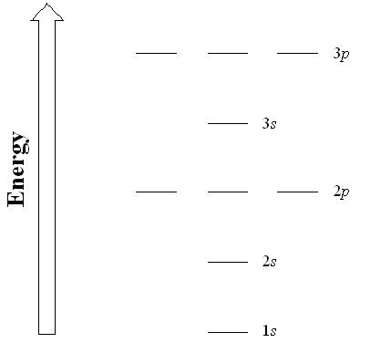 Figure 8.# Generic energy diagram of orbitals in a multi-electron atom.