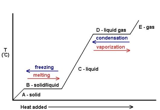 Figure #.#. Generic heating curve diagram.