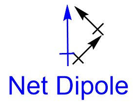 net_dipole_tailtohead