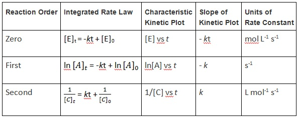 Table 15.4.1 Integrated Rate Law Summary