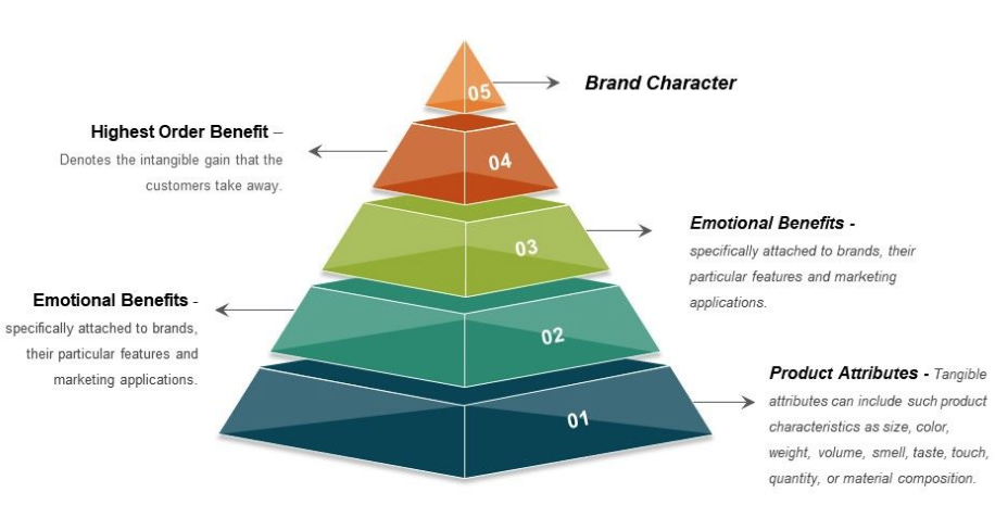Brand Architecture is a sum of all its elements to determine its Brand Equity