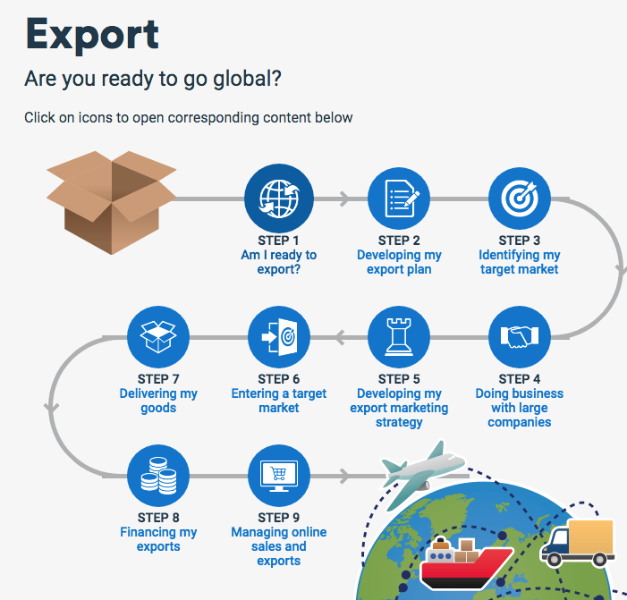 BDC offers firms consultation services on how to plan to export their goods or services outside Canada.