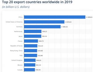 Top 20 Export Countries Worldwide in 2019
