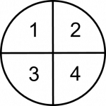 A circle divided into four parts