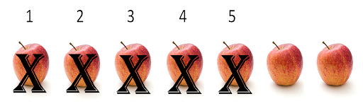 Seven apples lined up. Five of them have an X through them. Two apples are left